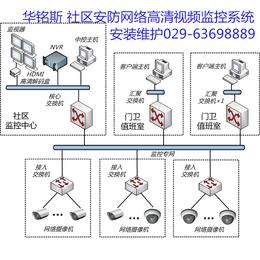 智能安防网络高清视频监控系统
