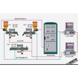 北煤机电SCL-P配煤/配料/控灰系统