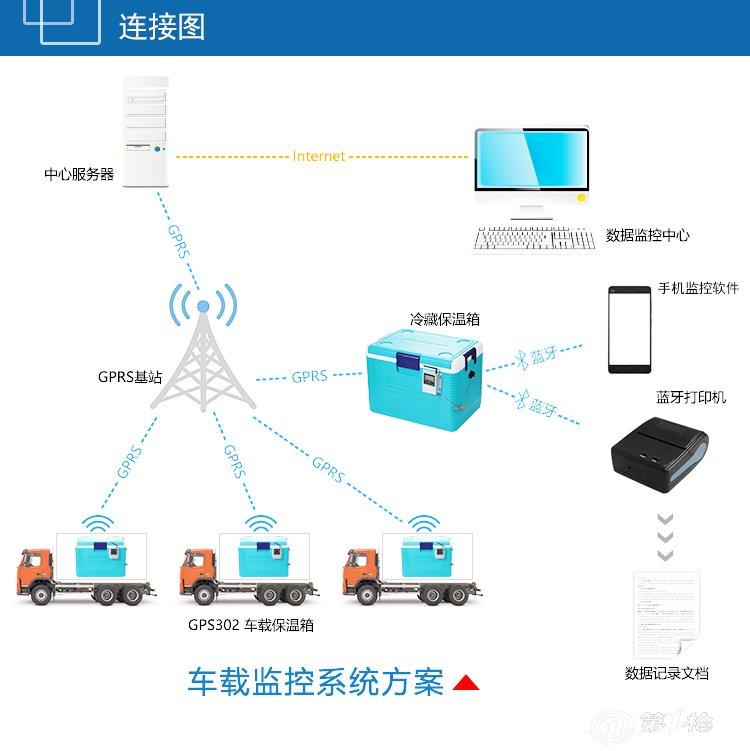 GSM302是一款新型温湿度网络变送器, 产品采用本公司独家研发的高品质电容式数字传感器, 具有测量精度高、 抗干扰能力 强、稳定可靠等特点, 保证产品的优秀测量性能。本产品配备高清12864点阵液晶 屏,显示实时监测到的 温湿度信息; 监控数据内部实时记录存储, 可通过标配的蓝牙打印 机进行历史数据打印 ; 内置声光报警模块,实现温湿度监控报警, 支持短信报警功能;实时数据可通过GPRS网络上传到本公司服务器,客户可通过相应的软件进行联网读取。 产品特点: 外置高品 质电容式数字传感器 内置高容量锂电池