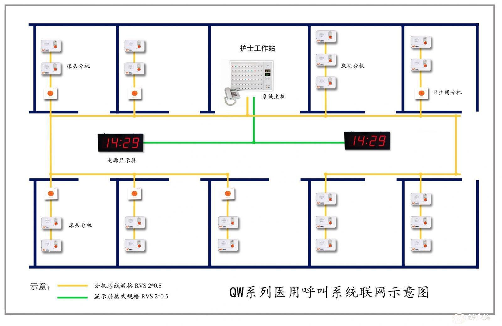 产品特点: 1.主机数码显示窗口 2.系统多功能显示呼叫 3.双向呼叫、双工通话 4.分机无中断呼叫 5.分机、广播机合为一体 6.来电显示、副话机振铃 7.主机分机音乐振铃 8.振铃音量可调 9.通话音量可调 10.主机三级护理级别 11.门灯提示 12.高级优先 13.主机播放广播 14.系统两芯线联网 15.