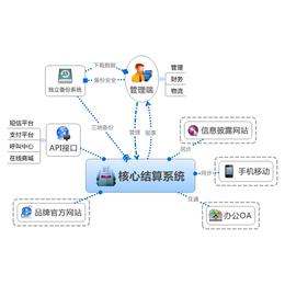 沈阳直销奖金分配软件 直销奖金管理软件