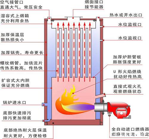锅炉的性能技术指标说明