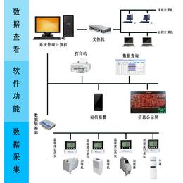 温湿度监控系统 温湿度监控 温湿度监测系统