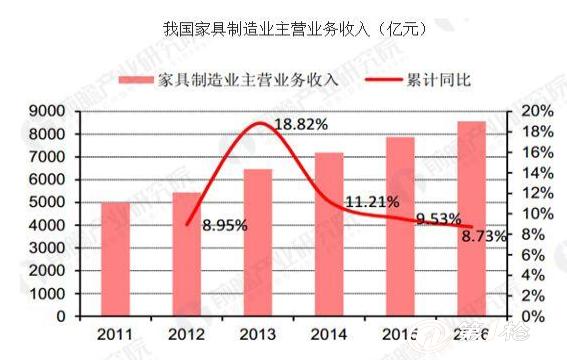 中国家居行业发展趋势 新零售家居定制成趋势