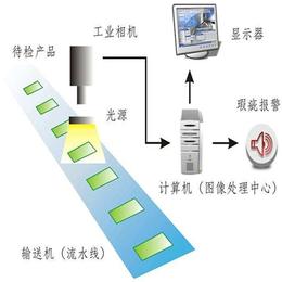 机器视觉程序开发-万安智能(推荐商家)