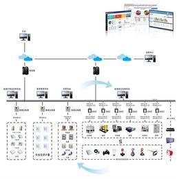 三水智能化-能源监测软件-能源注册软件研发