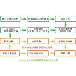 建筑节能监测-莱芜节能监测-三水智能化(图)