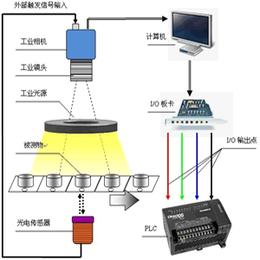 图像检测软件-武汉万安智能技术公司