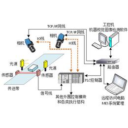 图像处理软件-万安智能技术(图)
