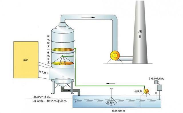 喷淋塔洗气治理装置,降低雾霾污染!