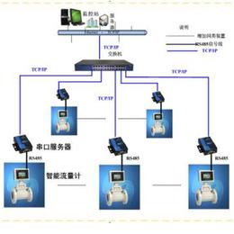 供应(图)-智慧能源监测系统-能源监测系统
